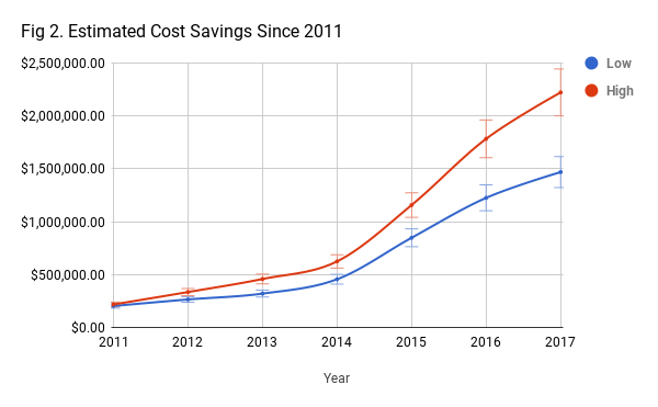 Estimated Cost Savings Since 2011